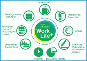Organisationseinheiten Work Life Plus Arbeitgebersiegel